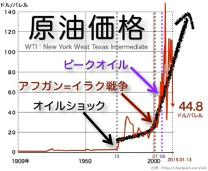 原子力は石油の代替となる ...